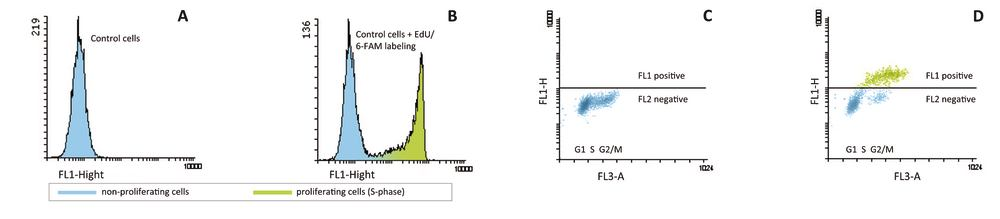 Flowcytometry_plot
